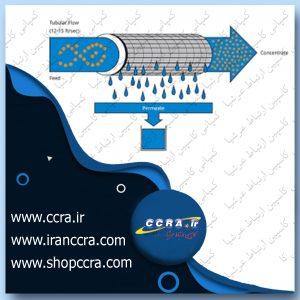 تکنولوژی غشایی در دستگاه های تصفیه آب خانگی آکوالایف